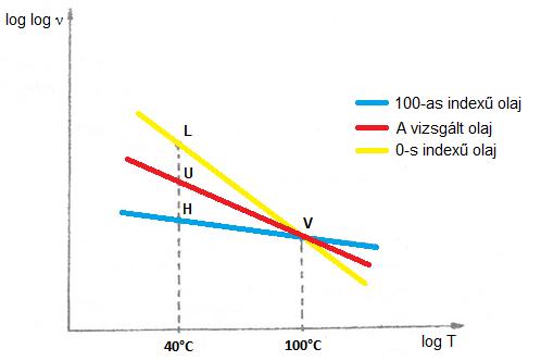 Viszkozitási index kiszámítása grafikon